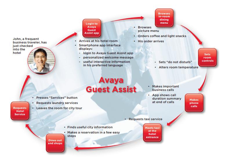 avaya-guest-assist-flow