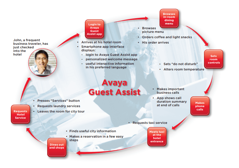 avaya-guest-assist-flow