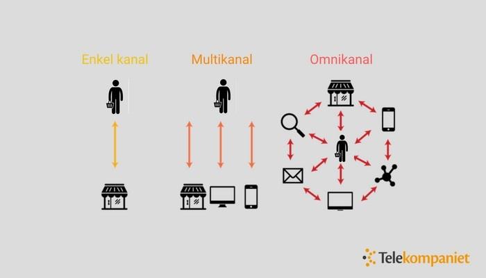multikanal-omnikanal-infografik