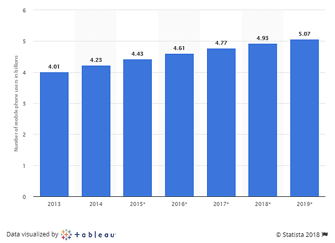 statista-illustration-mobile-phone-users-global-2018.png