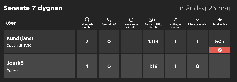 tk-dashboard-wallboard-statistik